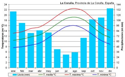 Climate A Coruña