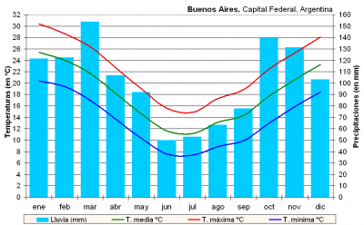 Climate Buenos Aires