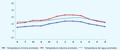 Climate Pontevedra
